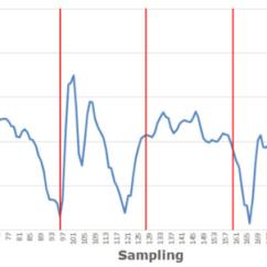 Plot Diagram Activity 2002 Chrysler Pt Cruiser Wiring Jumping Graph Download Scientific