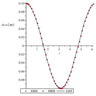 (PDF) APPLICATION OF IMPROVED AMPLITUDE-FREQUENCY
