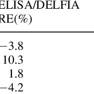 Accuracy of the electrochemical ELISA versus DELFIA and LC