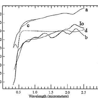 Comparison of Io's spectral geometric albedo and