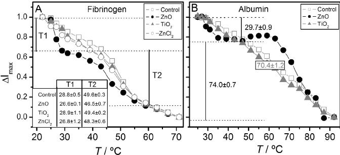 Denaturation curves of fibrinogen (A) and albumin (B