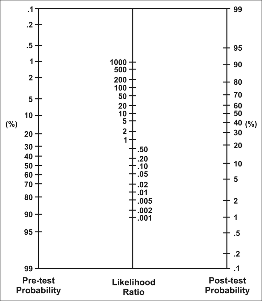 Nomogram for pre-and posttest probabilities and likelihood
