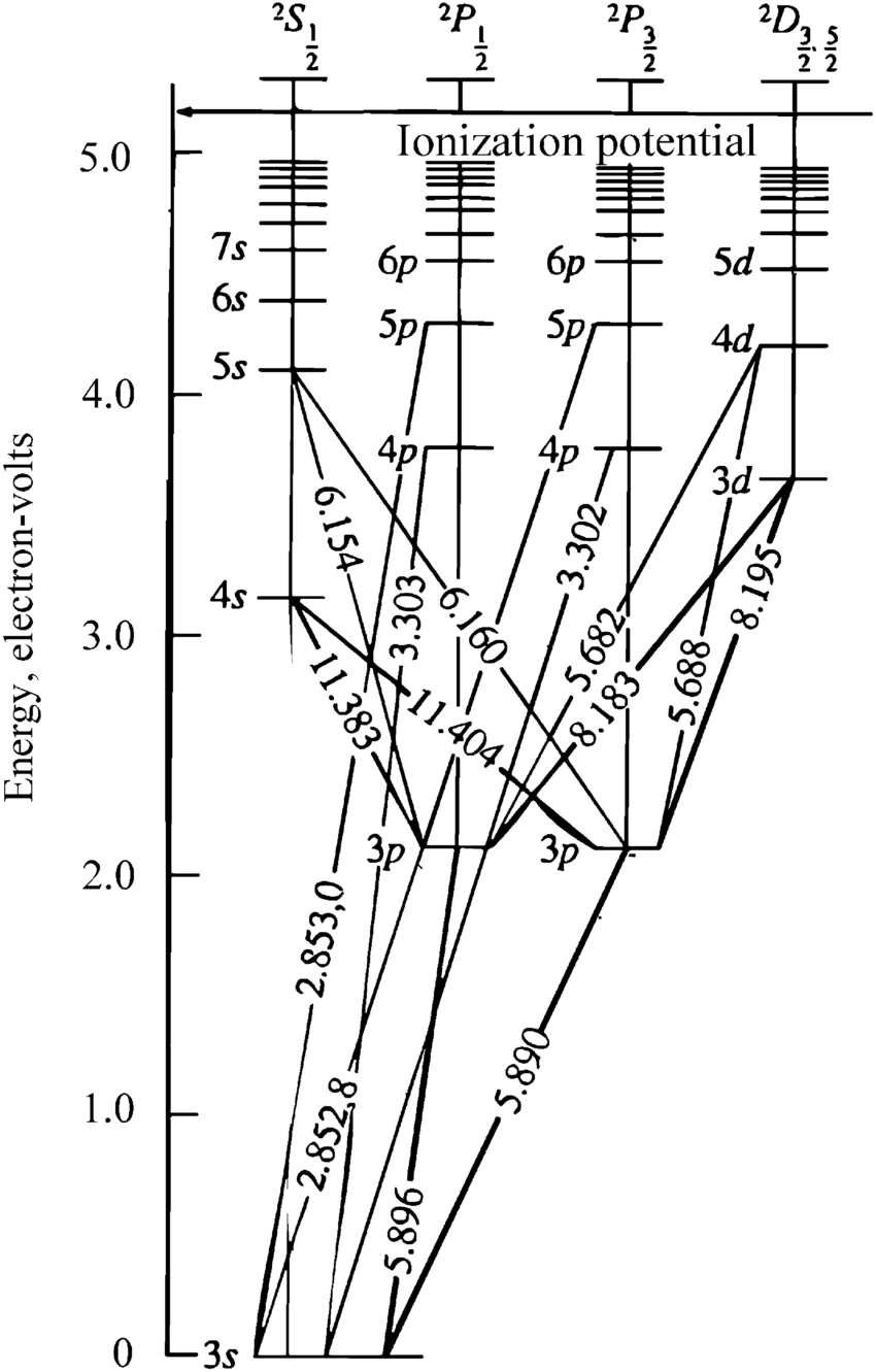 hight resolution of 4 diagram of energy levels and electronic transitions for atomic sodium