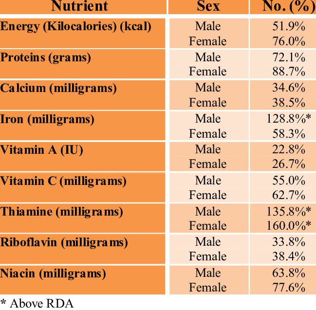 Nutrient Intake as measured by sex and Recommended Dietary ...