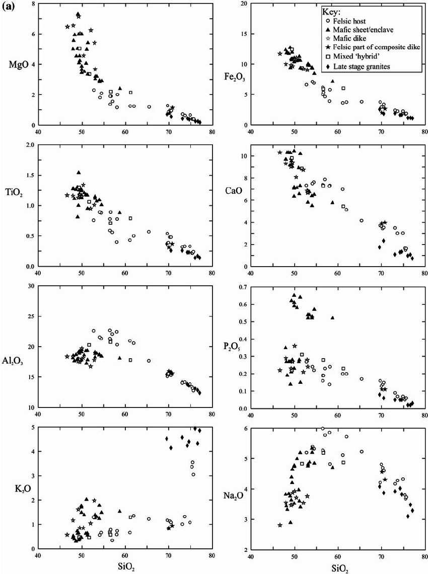 hight resolution of  a whole rock major element variation diagrams for the intermediate felsic