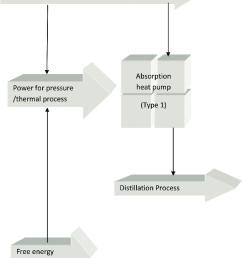 absorption heat pump type 1 schematic concept  [ 850 x 1073 Pixel ]