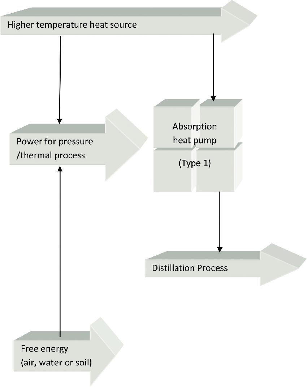 hight resolution of absorption heat pump type 1 schematic concept