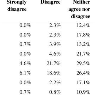 (PDF) Rubrics use and in-class feedback in higher