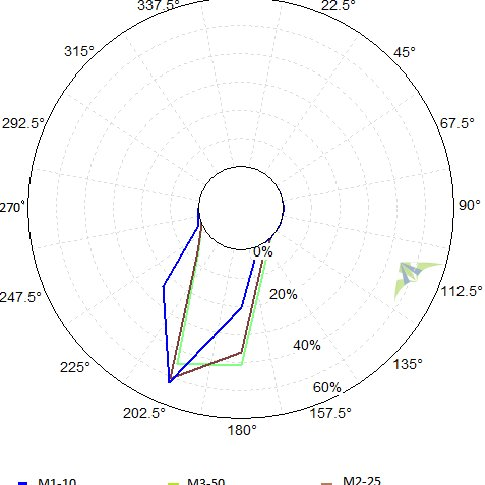 Monthly average wind speeds in Ambewela, Mannar and