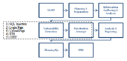 web application process flow diagram sonos system wiring uitm pahang penetration testing download