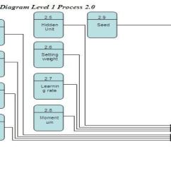 Level 0 And 1 Data Flow Diagram How To Wire An Alternator Download Scientific