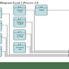 Level 0 And 1 Data Flow Diagram 1975 Corvette Starter Wiring Download Scientific