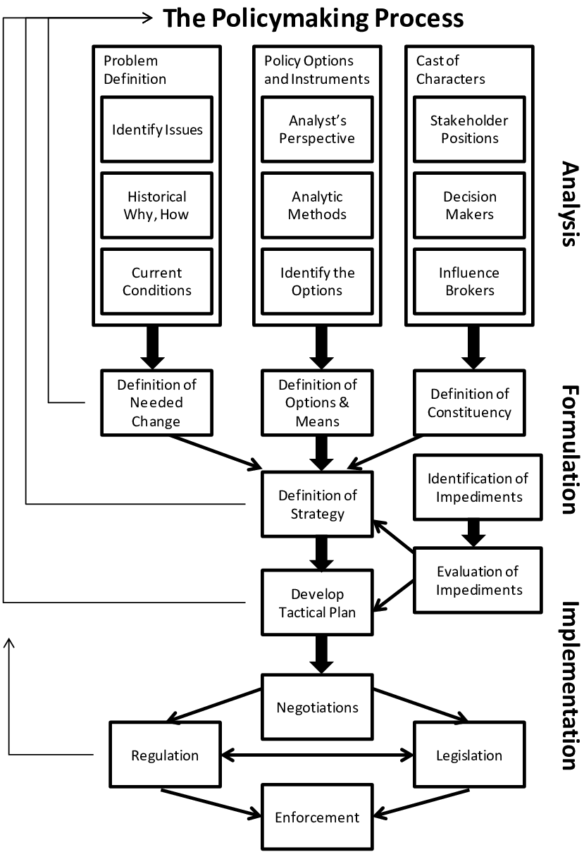 medium resolution of outline of the policymaking process particularly useful in complex download scientific diagram