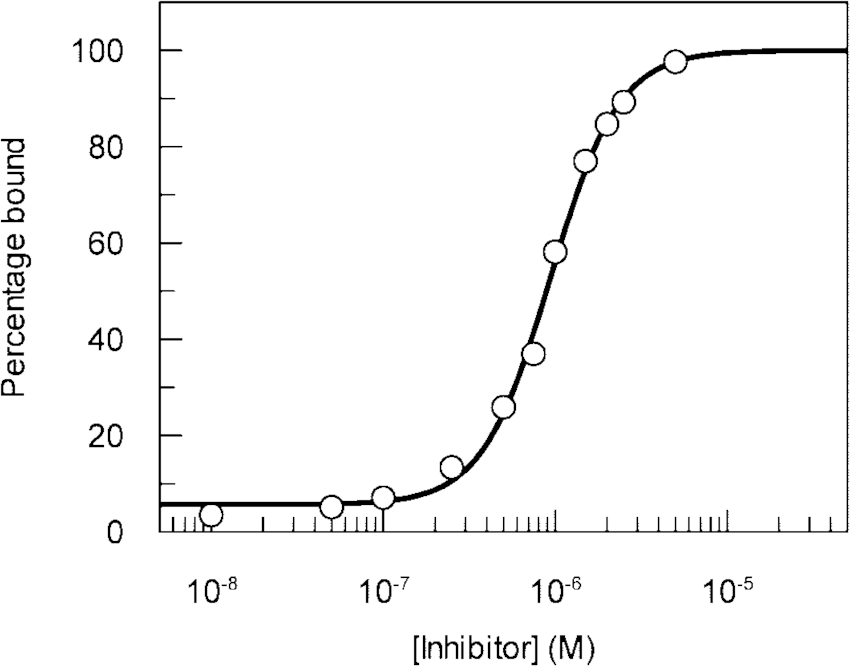 Binding of arylomycin A 2 to signal peptidase measured by