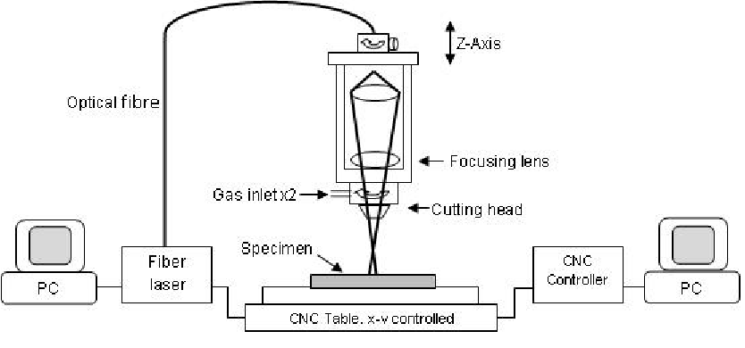 Schematic of the setup for fibre laser processing