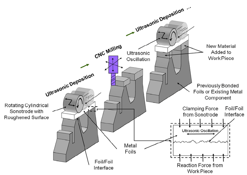 Schematic of the Ultrasonic Consolidation manufacturing