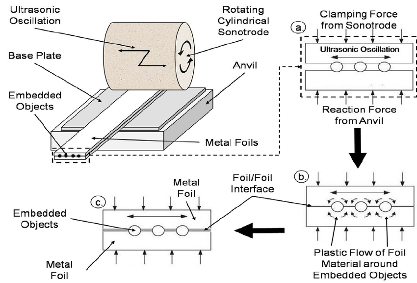 Schematic of the Ultrasonic Consolidation object embedding