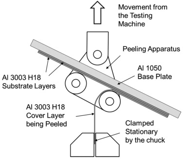 Schematic drawing of a test sample mounted on a peeling