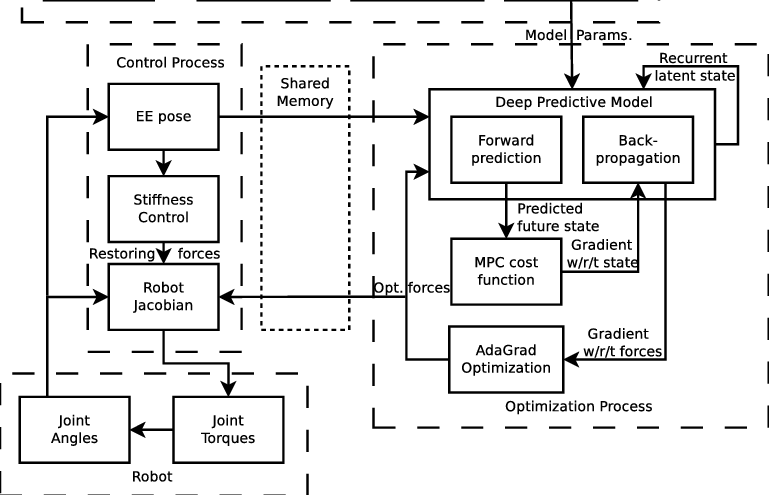 Online system: Block diagram of our DeepMPC system