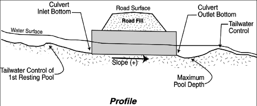 Diagram of required survey points though a culvert at a