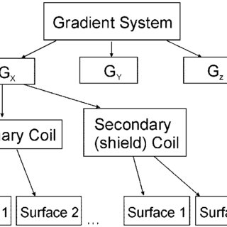 (PDF) A Stream Function Method For Gradient Coil Design