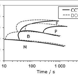 (PDF) TRANSFORMATION KINETICS OF SELECTED STEEL GRADES
