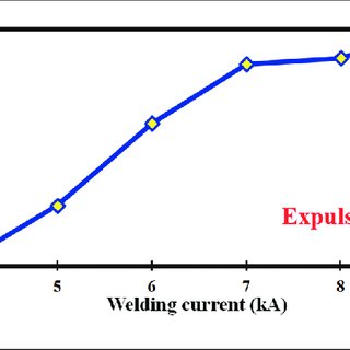 Ductility ratio (CTS/TSS) of the welds at different