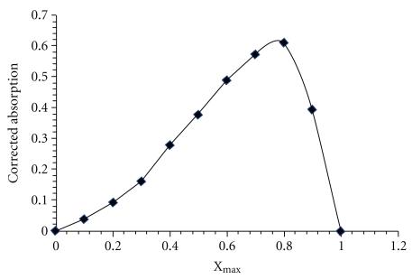 Job plot for determination of Se(IV)/dithizone ratio