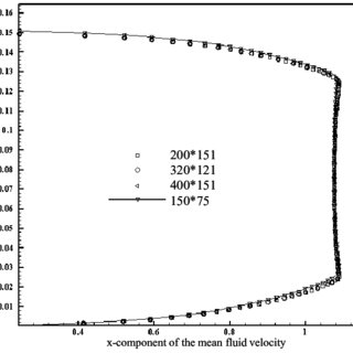 Distribution of x-component of mean velocity in the duct
