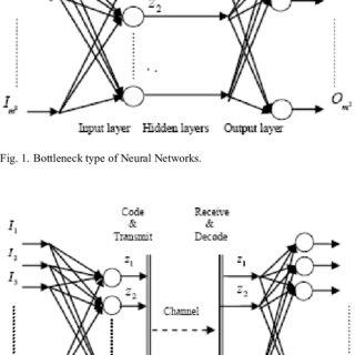 Block diagram of the 3-layer inverse pyramidal image