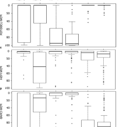 box plot diagrams showing the percentage dry mass pdm of a crab [ 850 x 988 Pixel ]