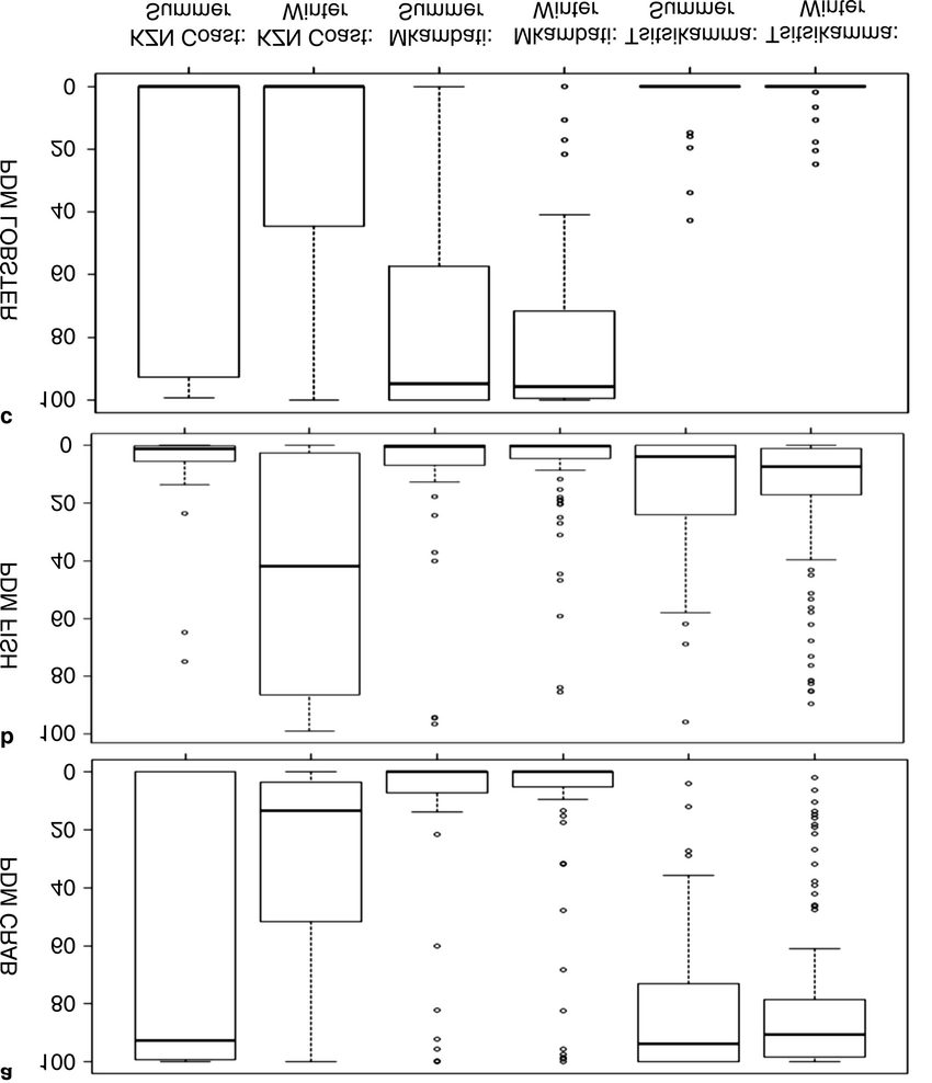hight resolution of box plot diagrams showing the percentage dry mass pdm of a crab