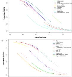 a b predicted probability of brachycephalic dog breeds being affected by brachycephalic [ 850 x 1032 Pixel ]