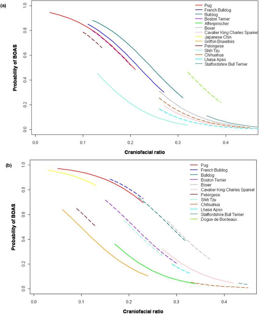 hight resolution of  a b predicted probability of brachycephalic dog breeds being affected by brachycephalic