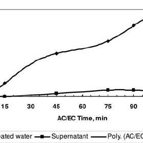 Equilibrium pC-pH diagram for Al-H 2 O system at 25°C