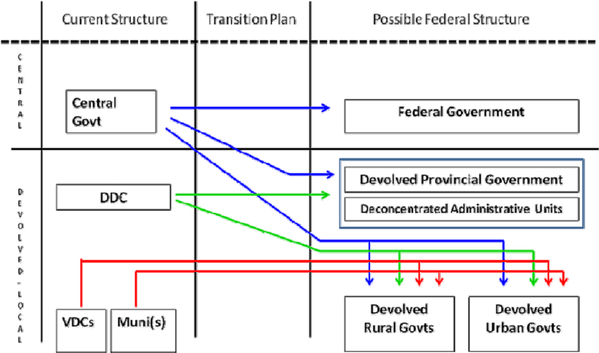 u s government structure diagram rheostat wiring 1 transition from a unitary to federal in nepal