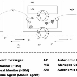 An example autonomic environment—LAN two conceptual