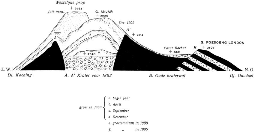 Original cross section through Merapi summit showing lava