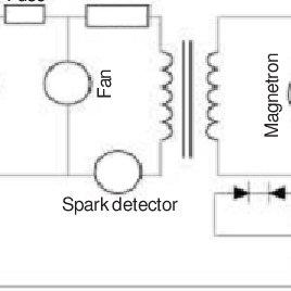 (PDF) Calorimetric Measurements of the Output Power of the