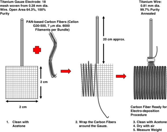 A review to recent developments in modification of carbon