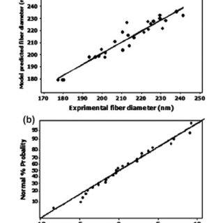 (PDF) Stimuli-responsive nanofibers prepared from poly(N