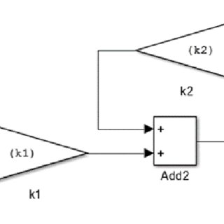 Simulink Block Diagram for Overall Dynamic Model for