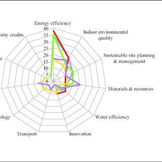 (PDF) Green Assessment Criteria for Public Hospital