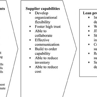 (PDF) Supply chain management and suppliers' HRM practice