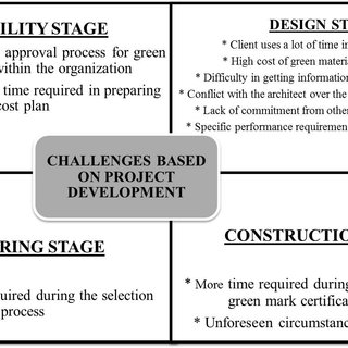 (PDF) The Challenges of Quantity Surveyor in Sustainable