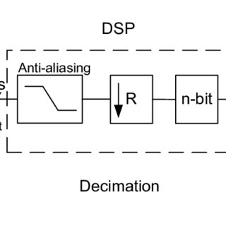 1:-A schematic drawing of the discretization of the domain