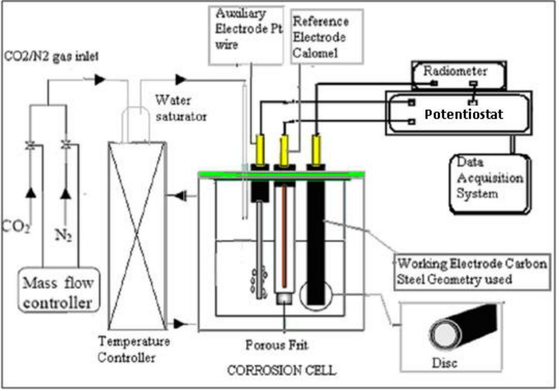 Shows the electrochemical experimental set-up for