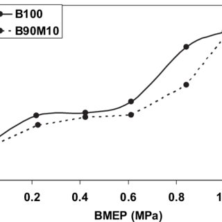 e Variations in exhaust gas temperature and intake
