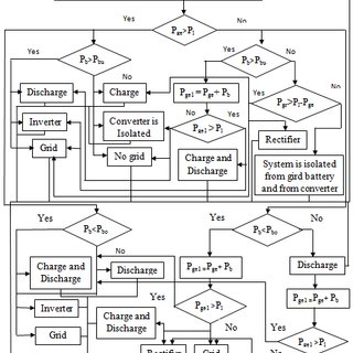 (PDF) Demand Response with Battery Energy Storage System