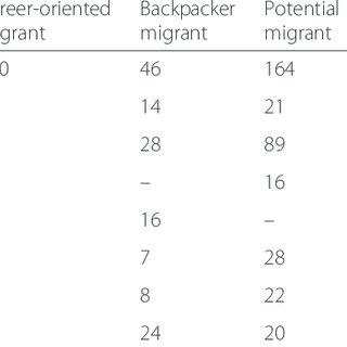 Health Balanced Scorecard (4). (WHP = workplace health